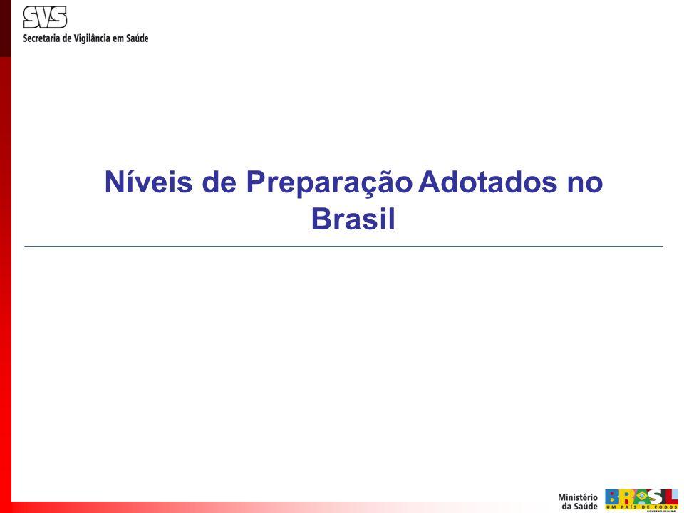 Níveis de Preparação Adotados no Brasil