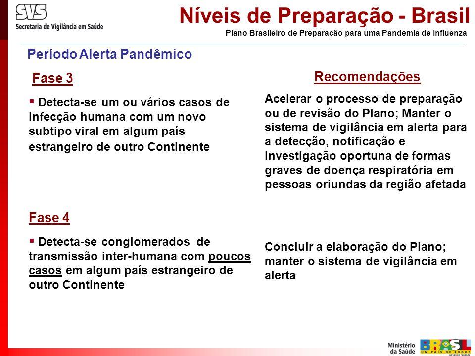 Período Alerta Pandêmico Fase 3 Detecta-se um ou vários casos de infecção humana com um novo subtipo viral em algum país estrangeiro de outro Continen