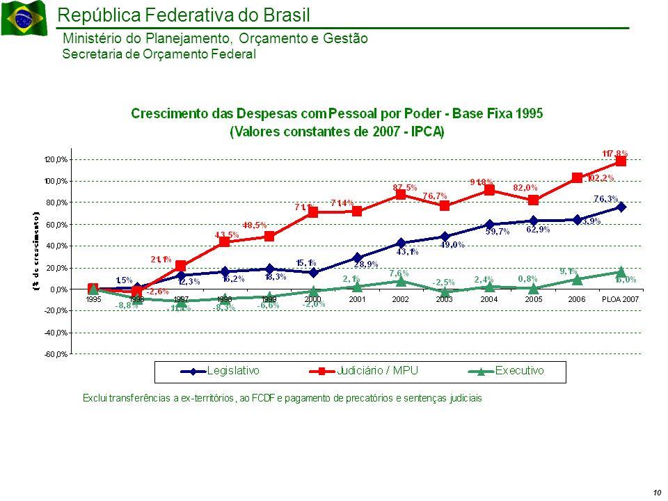 10 Ministério do Planejamento, Orçamento e Gestão República Federativa do Brasil Secretaria de Orçamento Federal