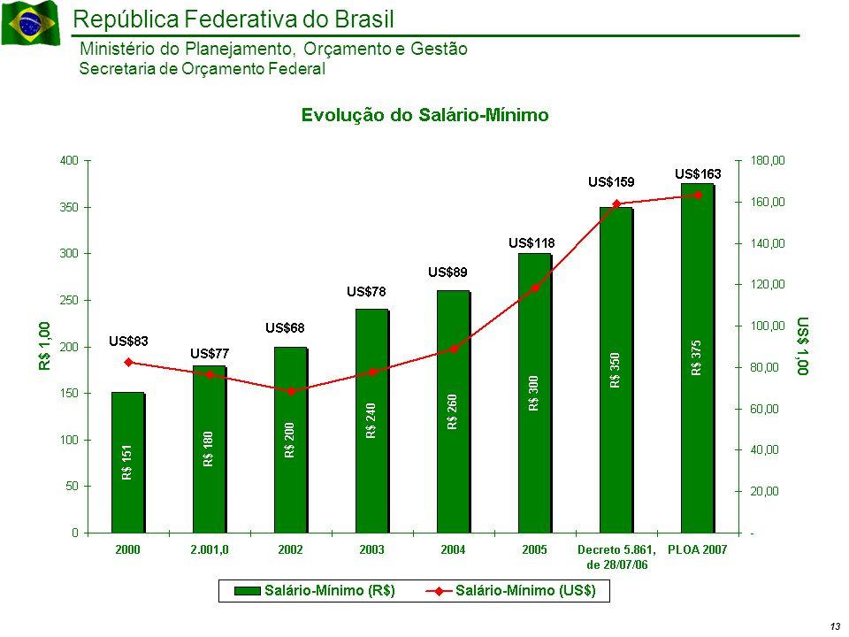 13 Ministério do Planejamento, Orçamento e Gestão República Federativa do Brasil Secretaria de Orçamento Federal