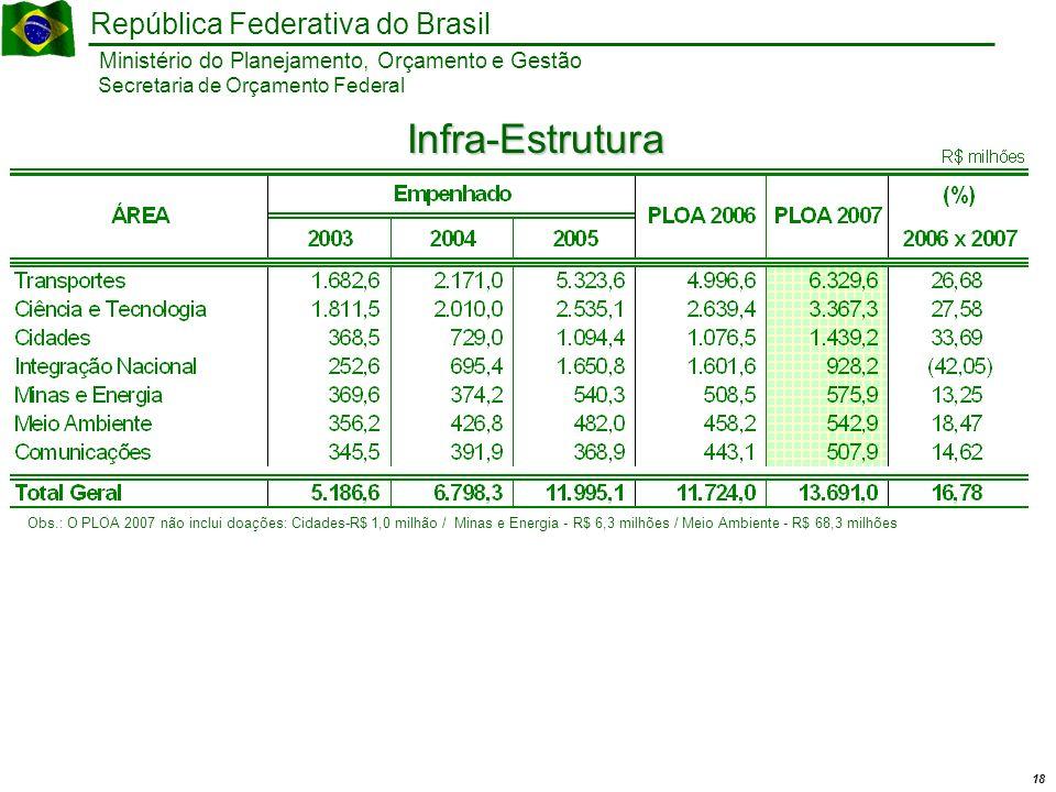 18 Ministério do Planejamento, Orçamento e Gestão República Federativa do Brasil Secretaria de Orçamento Federal Infra-Estrutura Obs.: O PLOA 2007 não