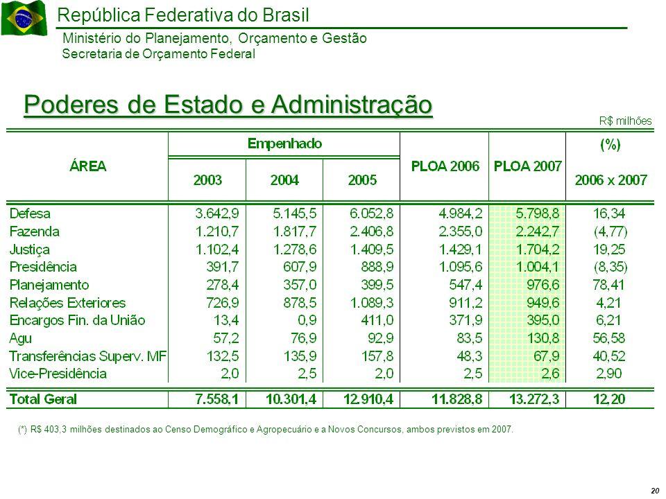 20 Ministério do Planejamento, Orçamento e Gestão República Federativa do Brasil Secretaria de Orçamento Federal Poderes de Estado e Administração (*) R$ 403,3 milhões destinados ao Censo Demográfico e Agropecuário e a Novos Concursos, ambos previstos em 2007.