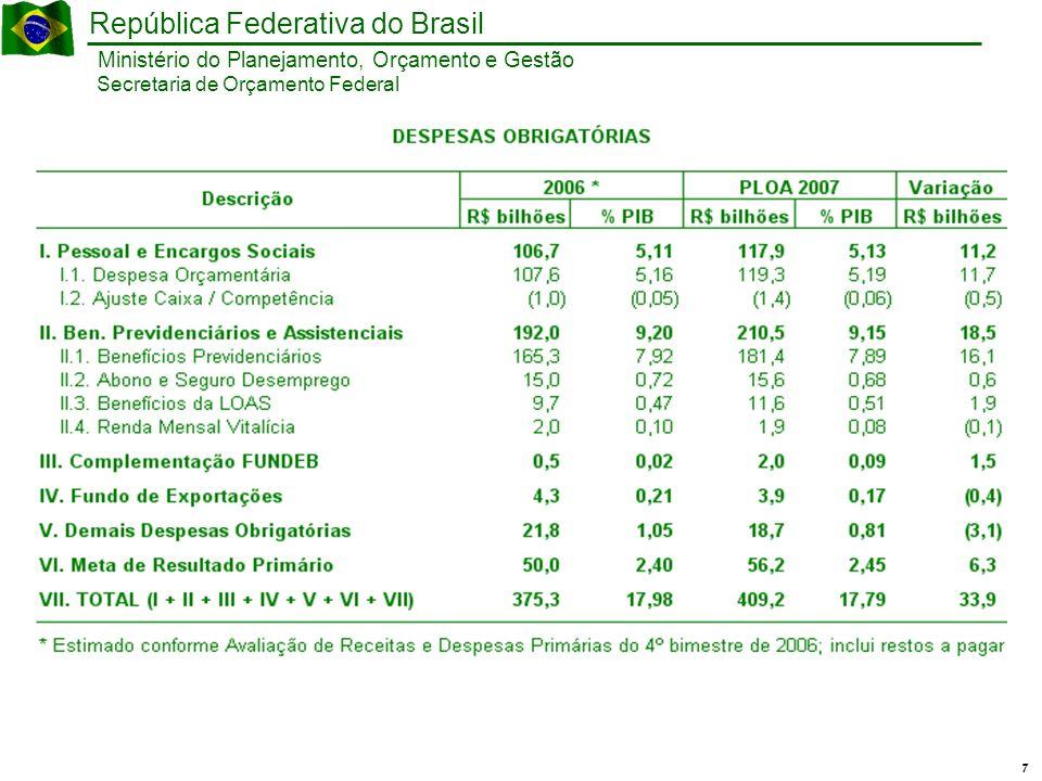 18 Ministério do Planejamento, Orçamento e Gestão República Federativa do Brasil Secretaria de Orçamento Federal Infra-Estrutura Obs.: O PLOA 2007 não inclui doações: Cidades-R$ 1,0 milhão / Minas e Energia - R$ 6,3 milhões / Meio Ambiente - R$ 68,3 milhões