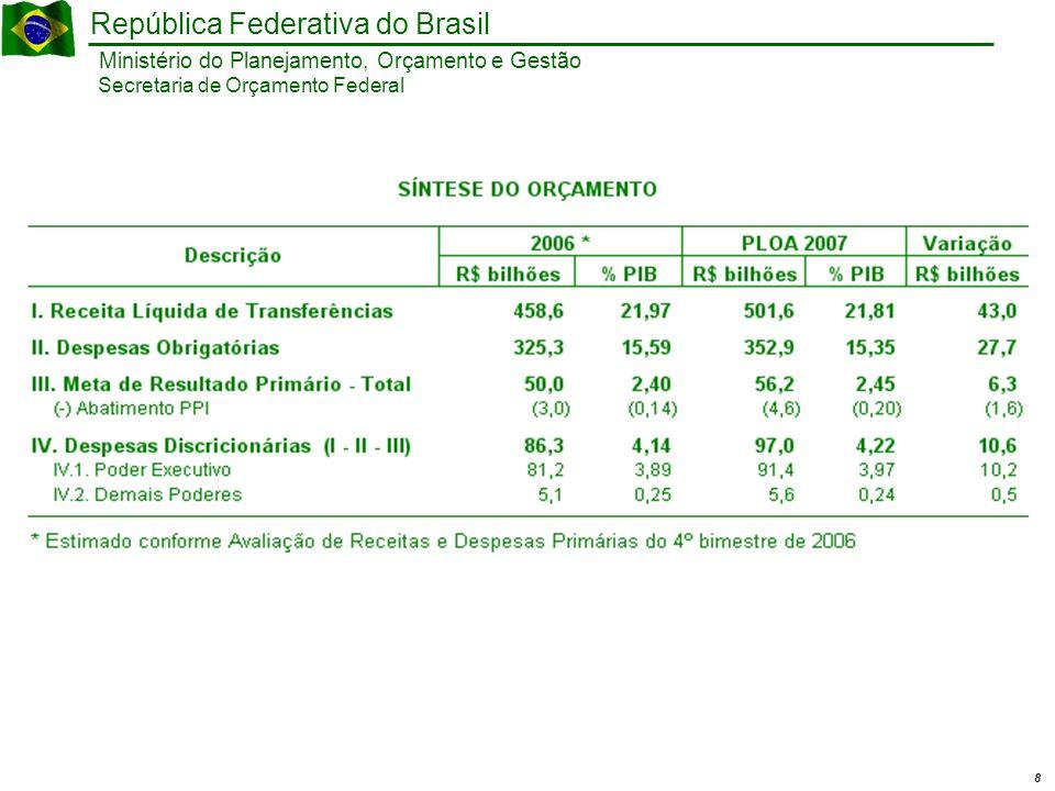 9 Ministério do Planejamento, Orçamento e Gestão República Federativa do Brasil Secretaria de Orçamento Federal