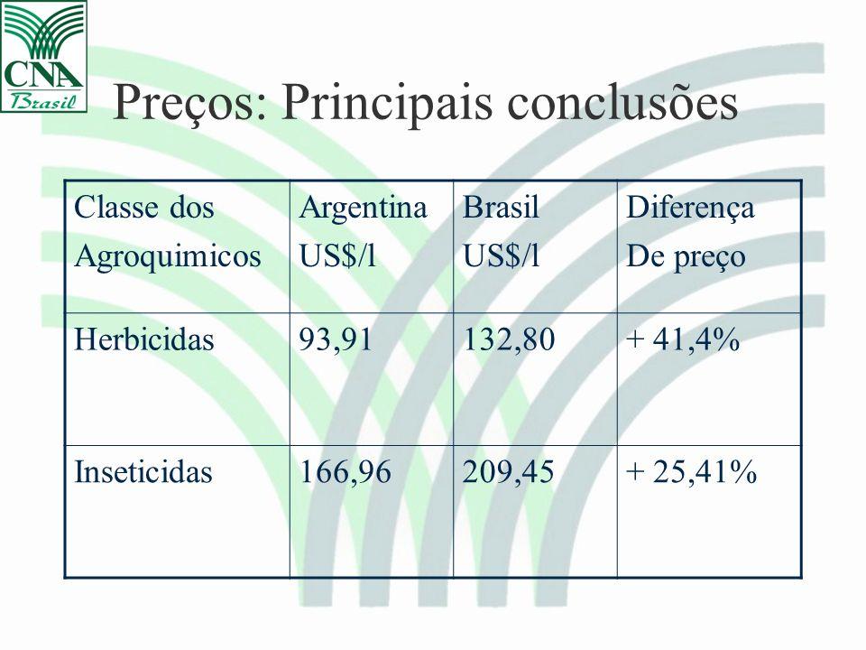Preços: Principais conclusões Classe dos Agroquimicos Argentina US$/l Brasil US$/l Diferença De preço Herbicidas93,91132,80+ 41,4% Inseticidas166,96209,45+ 25,41%