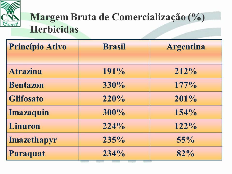 Margem Bruta de Comercialização (%) Herbicidas Princípio AtivoBrasilArgentina Atrazina191%212% Bentazon330%177% Glifosato220%201% Imazaquin300%154% Linuron224%122% Imazethapyr235%55% Paraquat234%82%