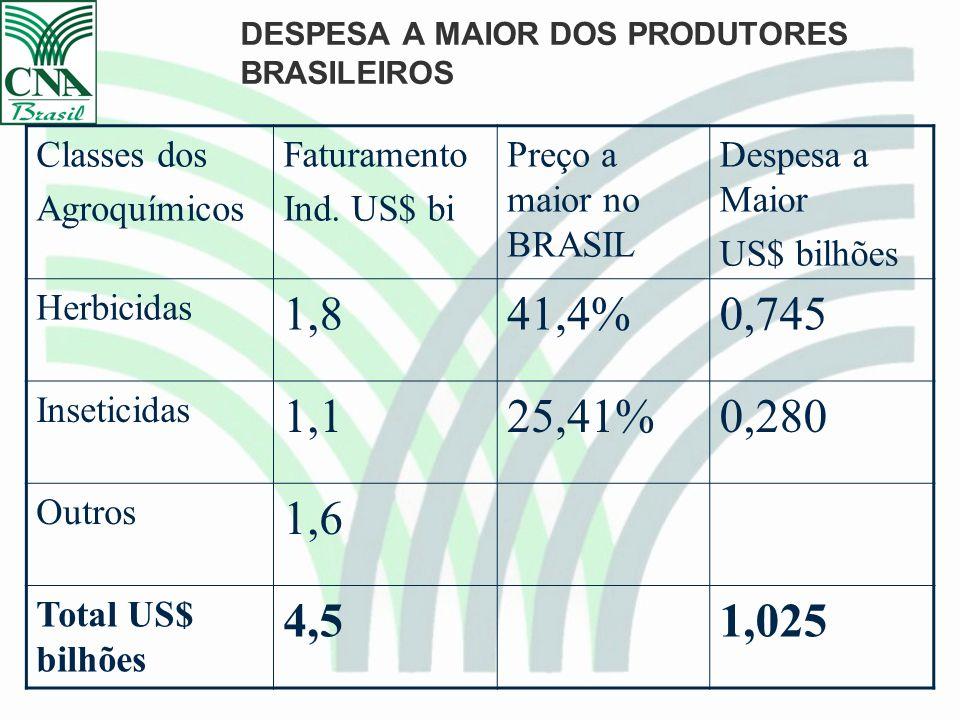 DESPESA A MAIOR DOS PRODUTORES BRASILEIROS Classes dos Agroquímicos Faturamento Ind.