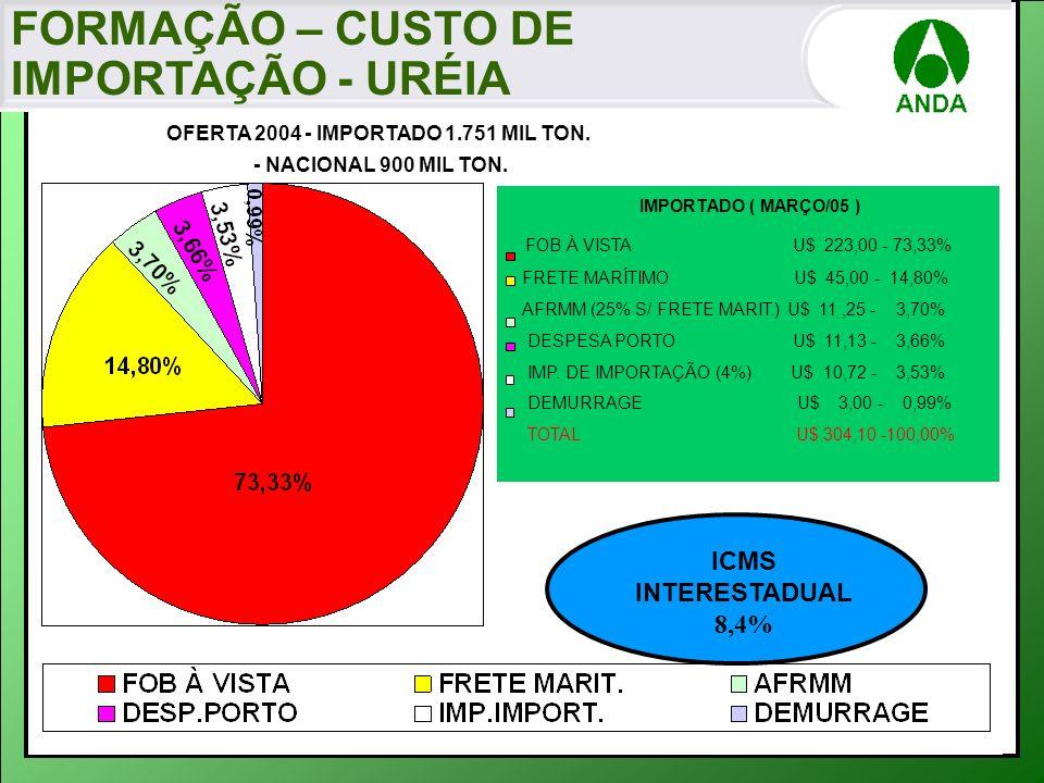 IMPORTADO ( MARÇO/05 ) FOB À VISTA U$ 223,00 - 73,33% FRETE MARÍTIMO U$ 45,00 - 14,80% AFRMM (25% S/ FRETE MARIT.) U$ 11,25 - 3,70% DESPESA PORTO U$ 1
