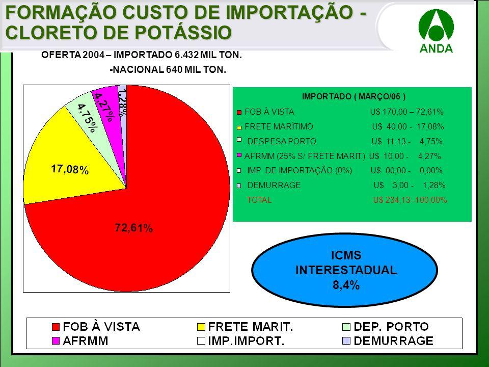 IMPORTADO ( MARÇO/05 ) FOB À VISTA U$ 170,00 – 72,61% FRETE MARÍTIMO U$ 40,00 - 17,08% DESPESA PORTO U$ 11,13 - 4,75% AFRMM (25% S/ FRETE MARIT.) U$ 1