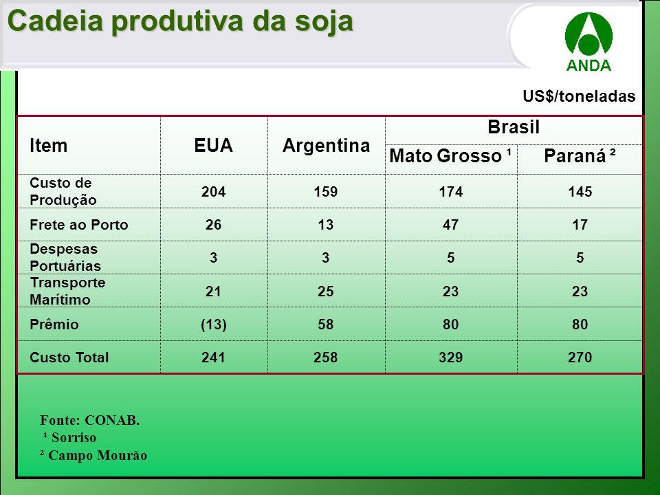 Brasil 270329258241Custo Total 80 58(13)Prêmio 23 2521 Transporte Marítimo 5533 Despesas Portuárias 17471326Frete ao Porto 145174159204 Custo de Produ