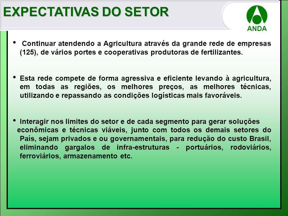 EXPECTATIVAS DO SETOR Continuar atendendo a Agricultura através da grande rede de empresas (125), de vários portes e cooperativas produtoras de fertil