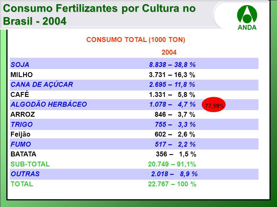 Consumo Fertilizantes por Cultura no Brasil - 2004 CONSUMO TOTAL (1000 TON) 2004 SOJA 8.838 – 38,8 % MILHO 3.731 – 16,3 % CANA DE AÇÚCAR 2.695 – 11,8