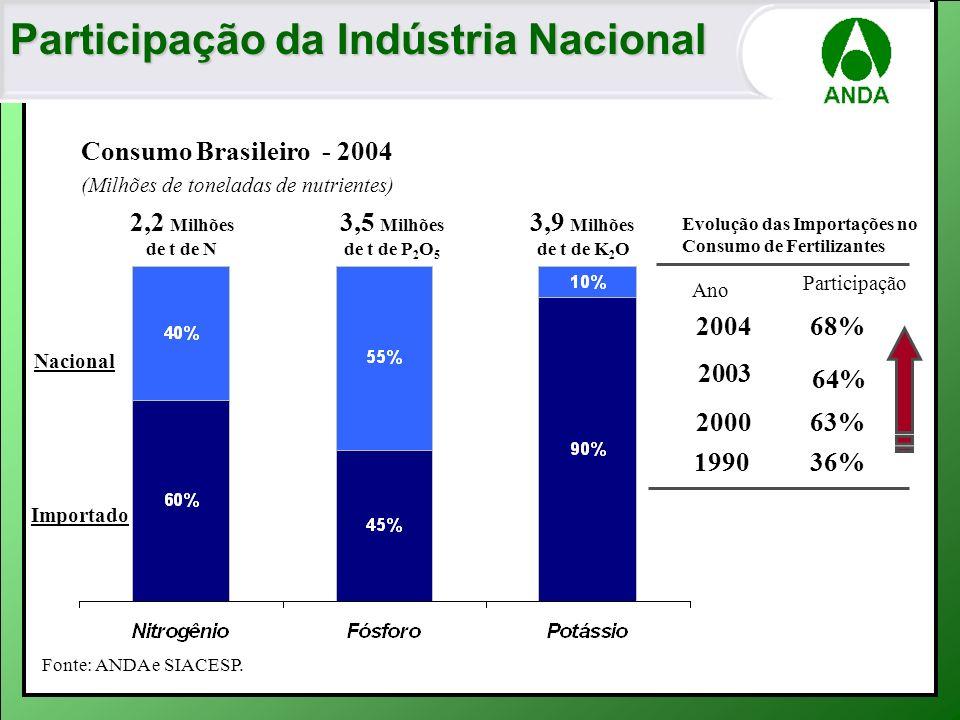 Participação da Indústria Nacional Consumo Brasileiro - 2004 (Milhões de toneladas de nutrientes) Evolução das Importações no Consumo de Fertilizantes