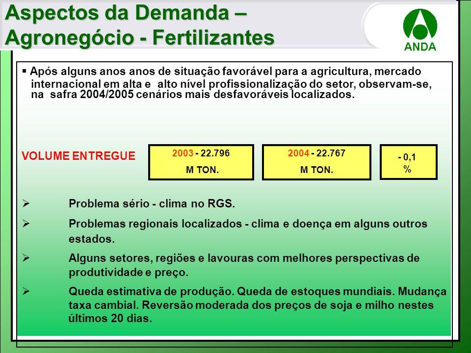 Aspectos da Demanda – Agronegócio - Fertilizantes Após alguns anos anos de situação favorável para a agricultura, mercado internacional em alta e alto