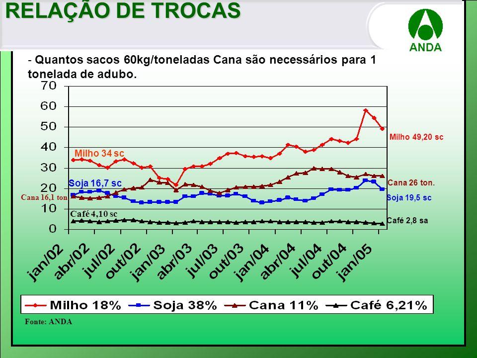 RELAÇÃO DE TROCAS - Quantos sacos 60kg/toneladas Cana são necessários para 1 tonelada de adubo. Fonte: ANDA Soja 16,7 sc Milho 34 sc Cana 16,1 ton. Ca