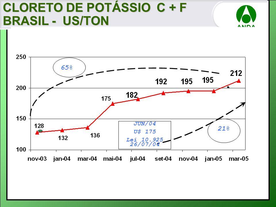65% JUN/04 U$ 175 Lei 10.925 26/07/04 21% CLORETO DE POTÁSSIO C + F BRASIL - US/TON