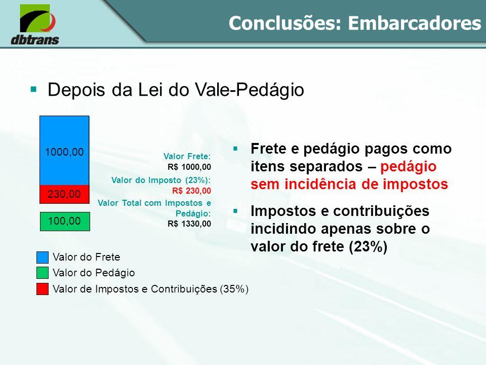 Conclusões: Embarcadores Depois da Lei do Vale-Pedágio Valor do Frete Valor do Pedágio Valor Frete: R$ 1000,00 Valor do Imposto (23%): R$ 230,00 Valor