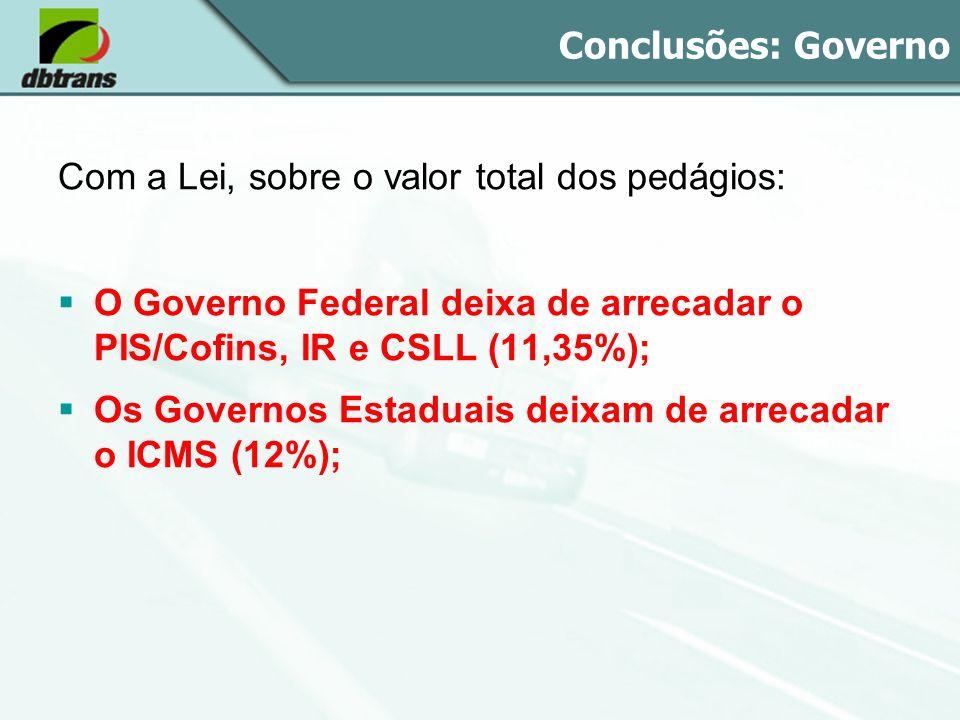Conclusões: Governo Com a Lei, sobre o valor total dos pedágios: O Governo Federal deixa de arrecadar o PIS/Cofins, IR e CSLL (11,35%); Os Governos Es
