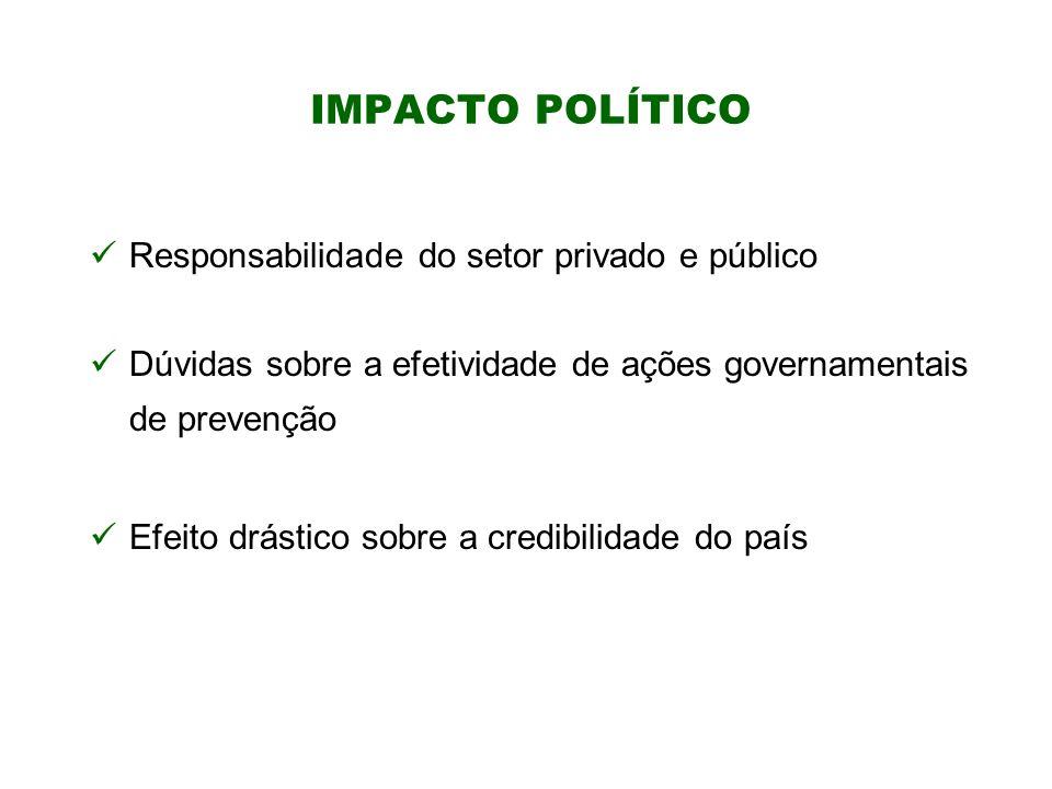 IMPACTO POLÍTICO Responsabilidade do setor privado e público Dúvidas sobre a efetividade de ações governamentais de prevenção Efeito drástico sobre a