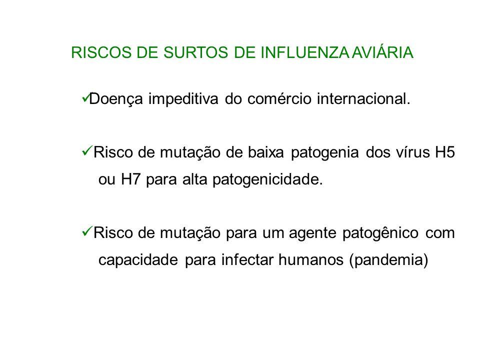 Doença impeditiva do comércio internacional. Risco de mutação de baixa patogenia dos vírus H5 ou H7 para alta patogenicidade. Risco de mutação para um