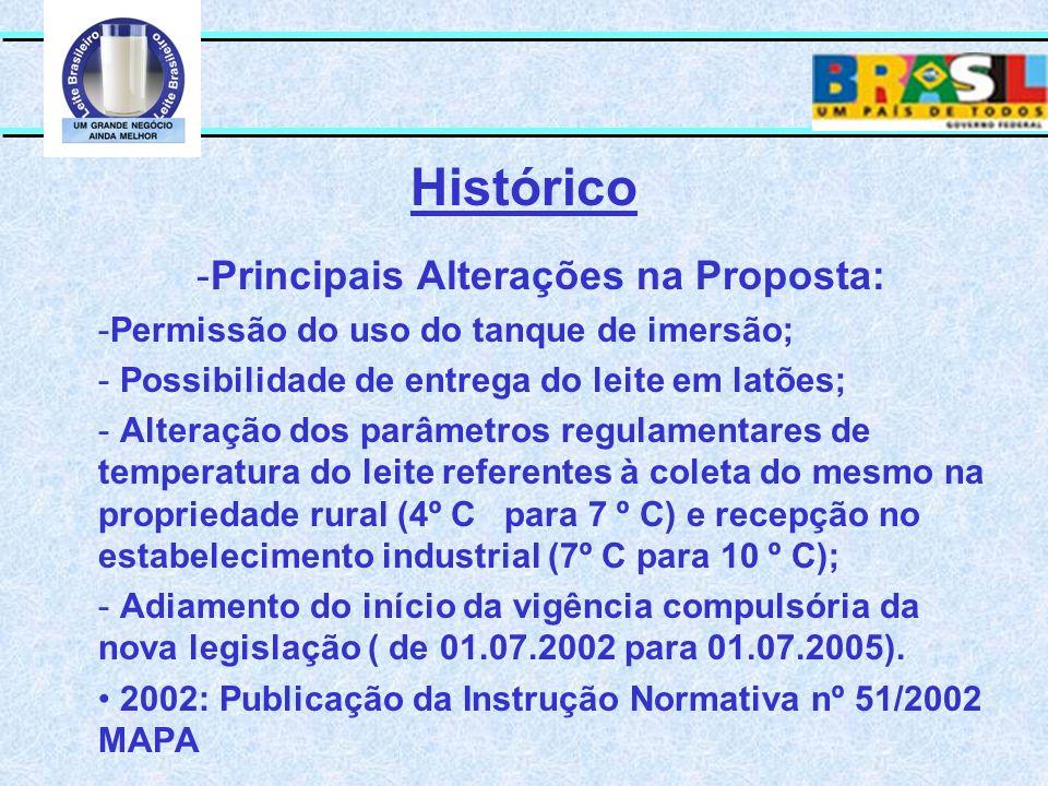 Histórico -Principais Alterações na Proposta: -Permissão do uso do tanque de imersão; - Possibilidade de entrega do leite em latões; - Alteração dos p