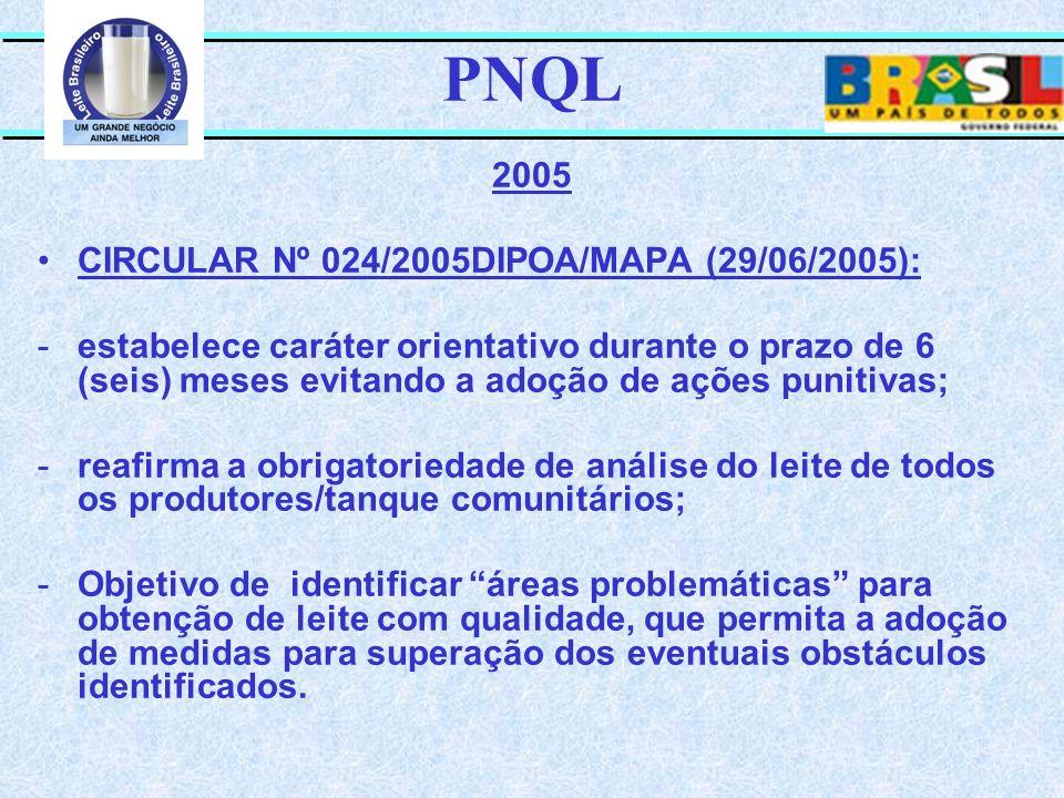 PNQL 2005 CIRCULAR Nº 024/2005DIPOA/MAPA (29/06/2005): -estabelece caráter orientativo durante o prazo de 6 (seis) meses evitando a adoção de ações pu