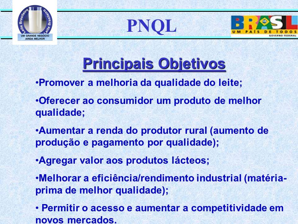 PNQL Principais Objetivos Promover a melhoria da qualidade do leite; Oferecer ao consumidor um produto de melhor qualidade; Aumentar a renda do produt