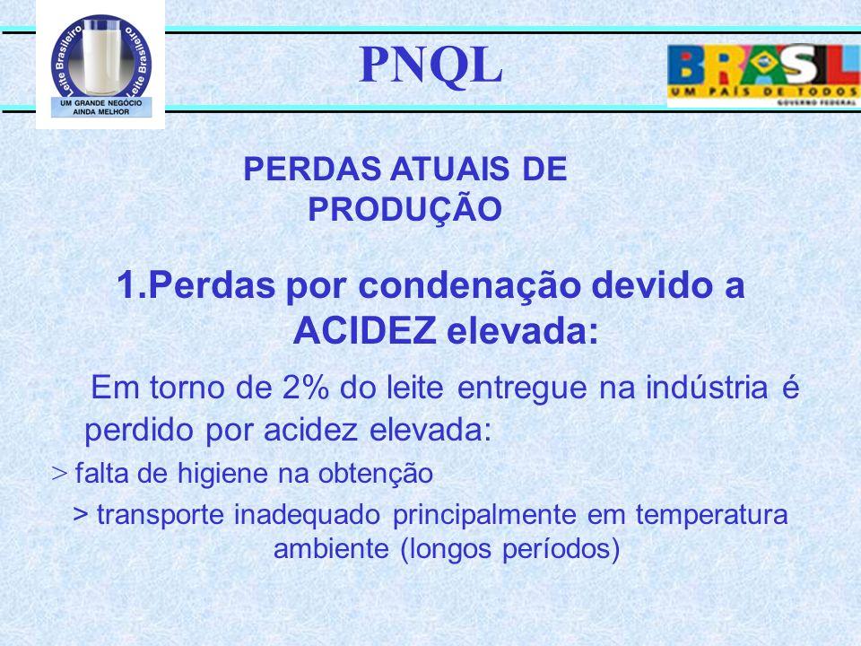 PNQL 1.Perdas por condenação devido a ACIDEZ elevada: Em torno de 2% do leite entregue na indústria é perdido por acidez elevada: > falta de higiene n