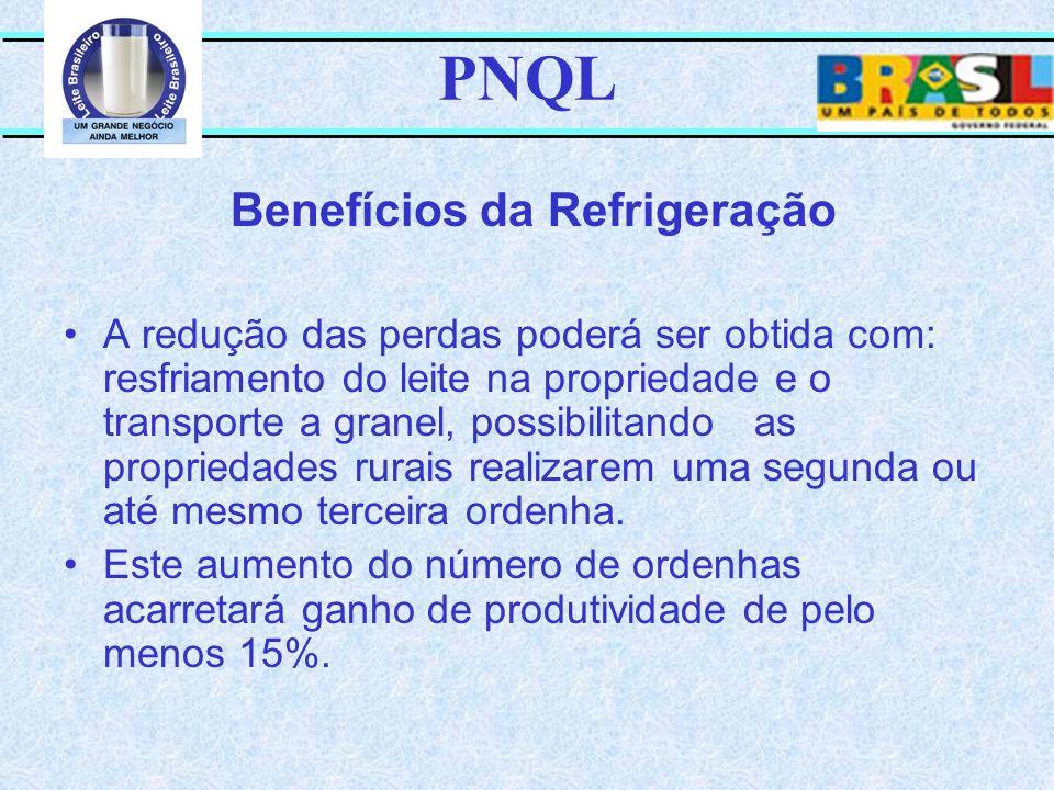 PNQL A redução das perdas poderá ser obtida com: resfriamento do leite na propriedade e o transporte a granel, possibilitando as propriedades rurais r