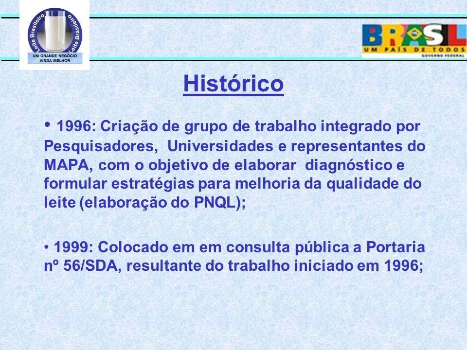 Histórico 1996: Criação de grupo de trabalho integrado por Pesquisadores, Universidades e representantes do MAPA, com o objetivo de elaborar diagnósti