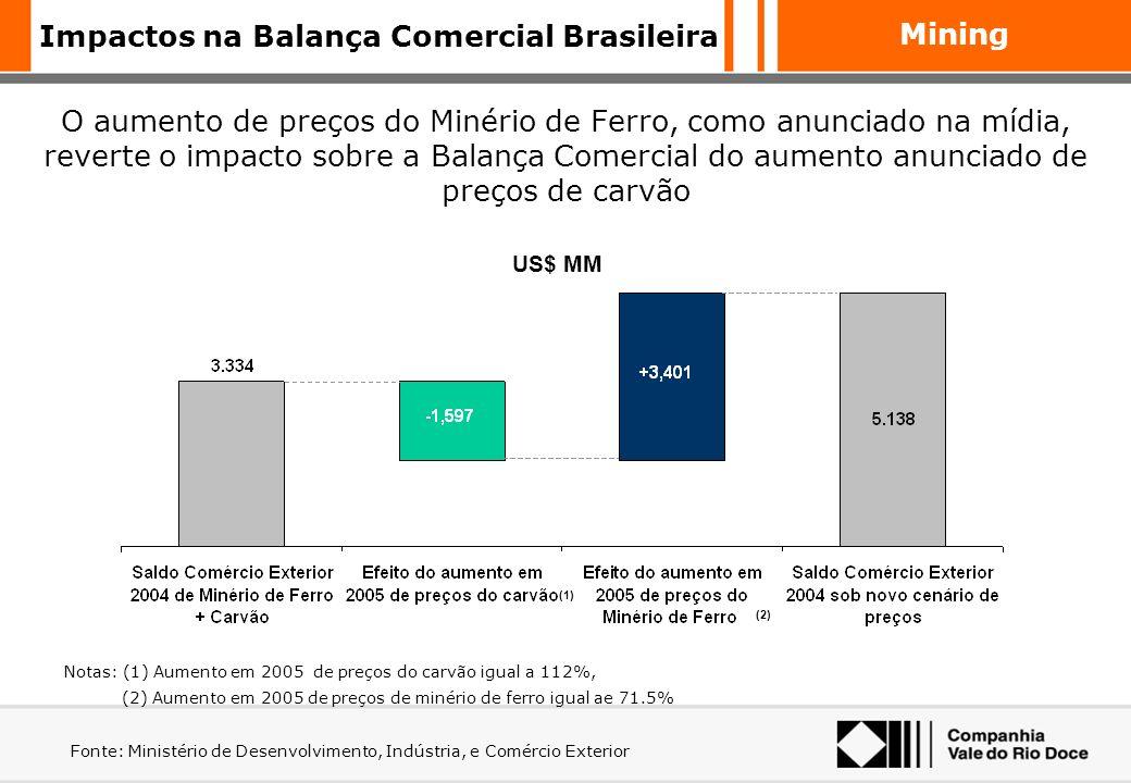 Mining Não há qualquer relação direta entre o preço do minério e os reajustes que vêm sendo aplicados aos produtos siderúrgicos no Brasil! Comparativo