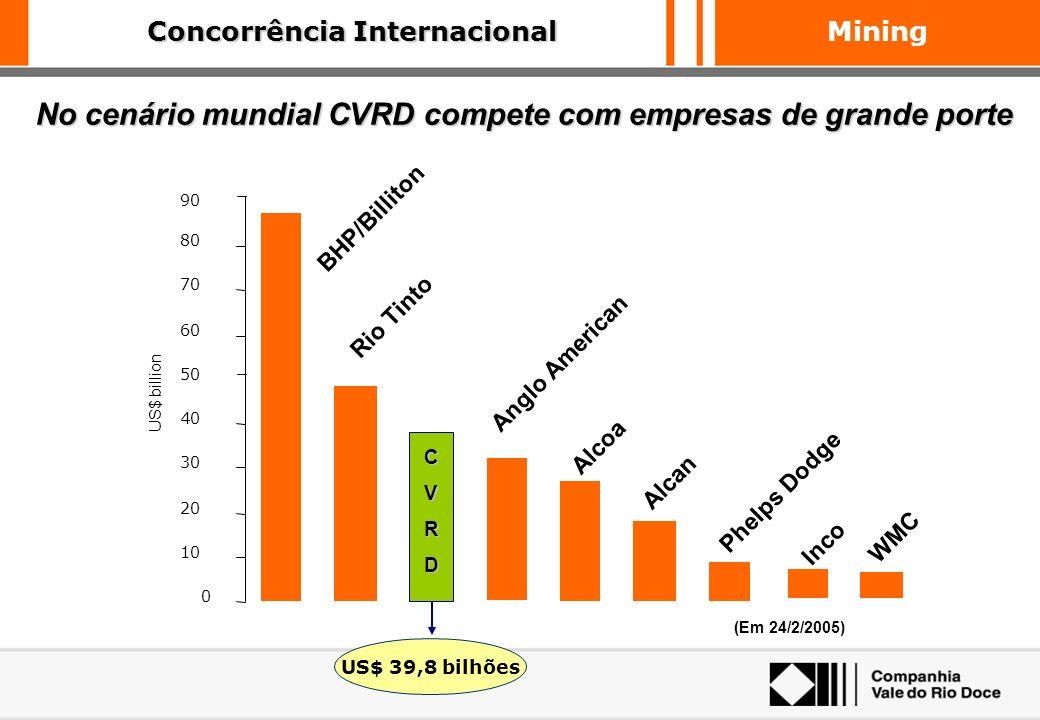 Mining A CVRD é a empresa com maior participação no mercado transoceânico de minério de ferro e possui importante papel nas exportações brasileiras US