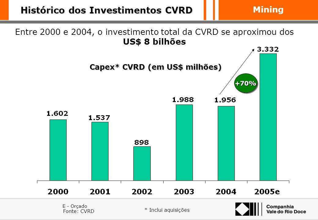 Mining Concorrência Internacional No cenário mundial CVRD compete com empresas de grande porte No cenário mundial CVRD compete com empresas de grande
