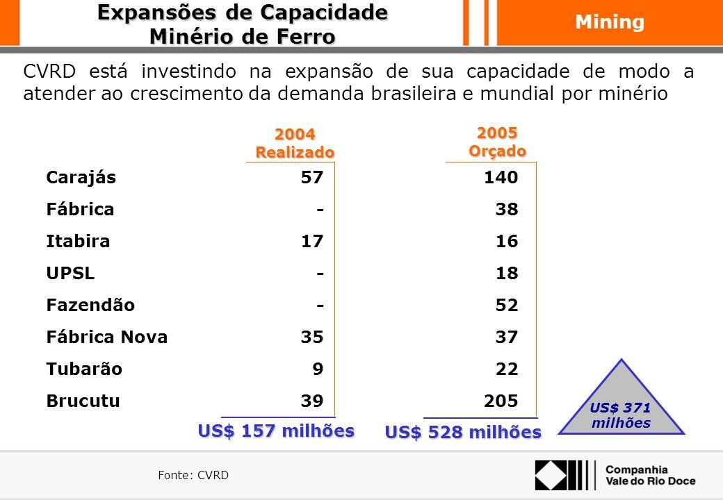 Mining Histórico dos Investimentos CVRD Entre 2000 e 2004, o investimento total da CVRD se aproximou dos US$ 8 bilhões Fonte: CVRD Capex* CVRD (em US$