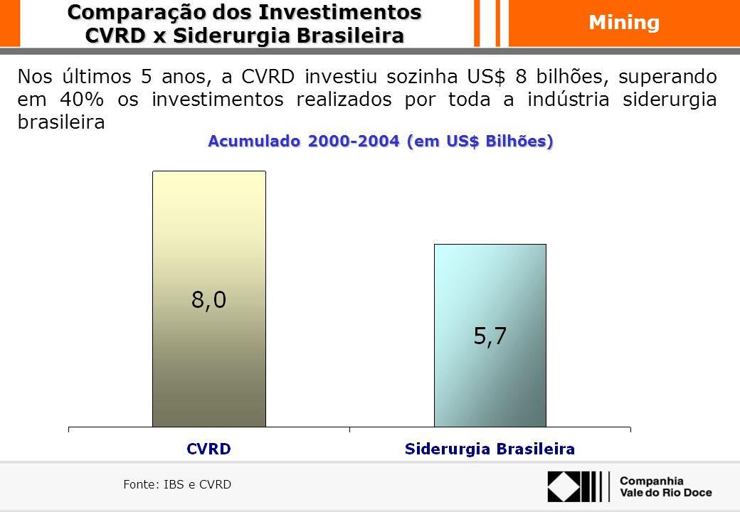 Mining Expansões de Capacidade Minério de Ferro CVRD está investindo na expansão de sua capacidade de modo a atender ao crescimento da demanda brasile