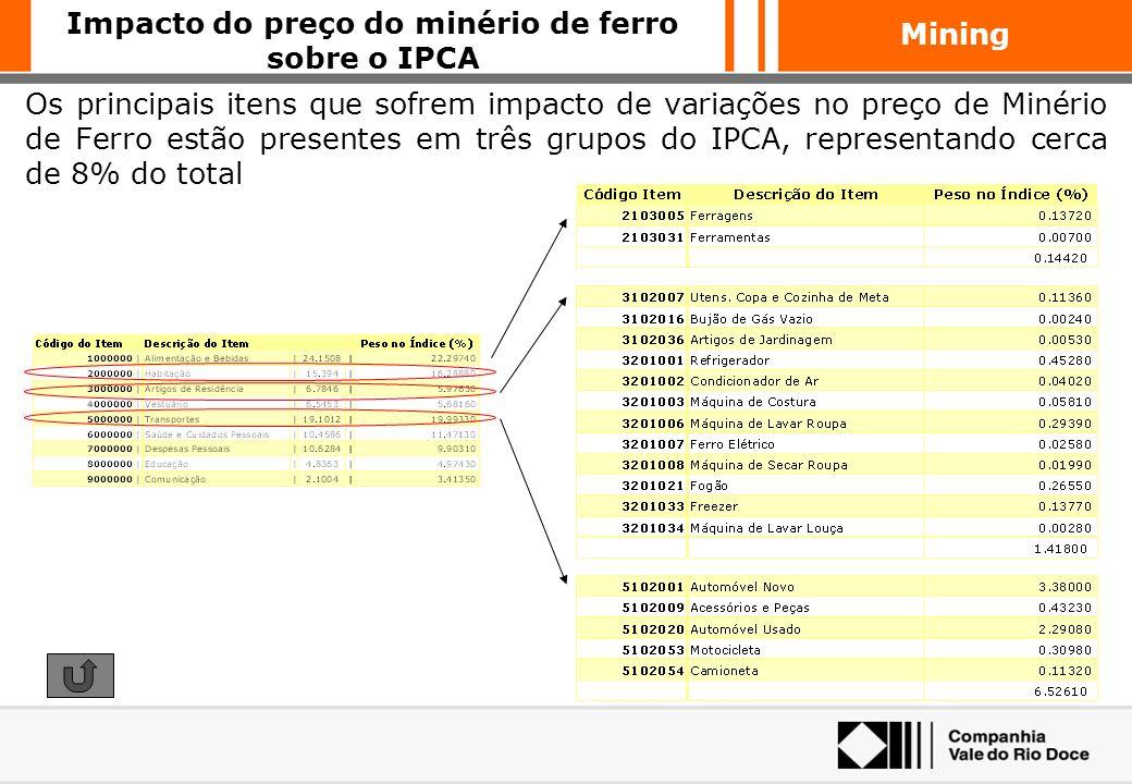 Mining O Índice de Preços ao Consumidor Amplo do IBGE, é composto por 9 grandes grupos. Com um total de aproximadamente 600 itens Impacto do preço do
