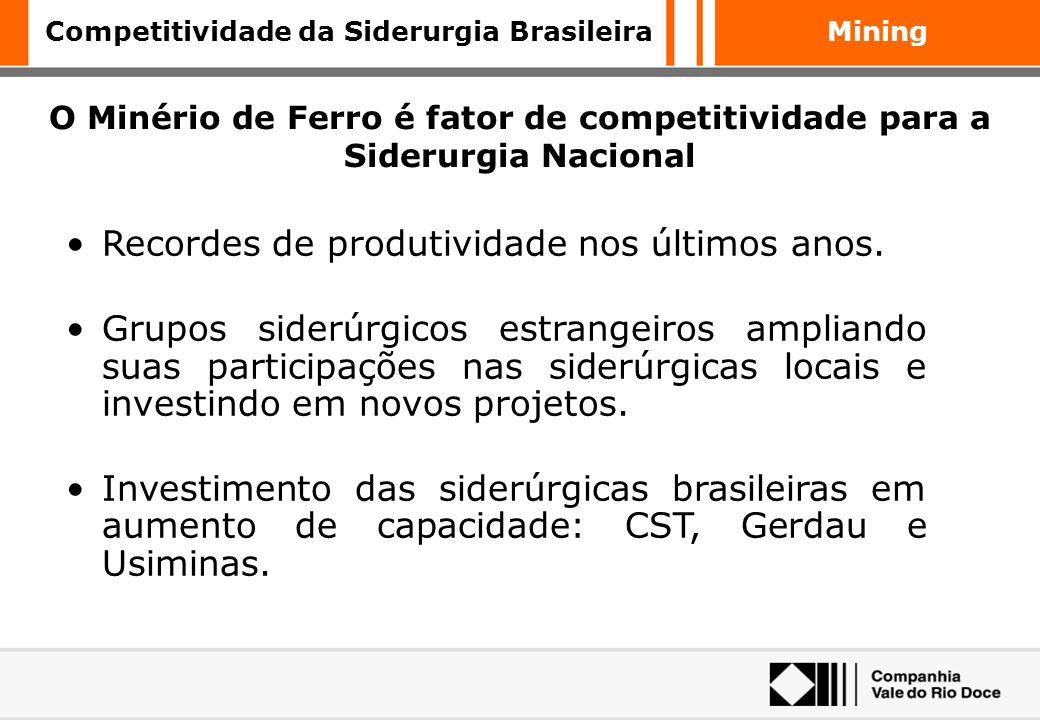Mining Aumento no preço no Minério de Ferro tem impacto irrelevante sobre o IPCA Fonte: IBGE, CVRD Decomposição do IPCA até participação do Minério de
