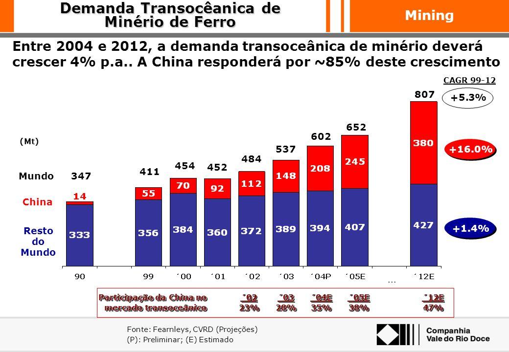 Mining A demanda transoceânica de minério de ferro deverá sustentar uma taxa de crescimento superior à produção de aço Fontes: Gusa/Aço: IISI; Demanda