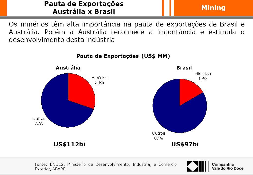 Mining Fonte: Fearnleys, CVRD (Projeções) Entre 2004 e 2012, a demanda transoceânica de minério deverá crescer 4% p.a.. A China responderá por ~85% de