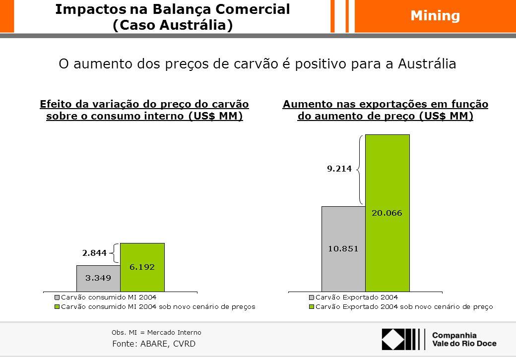 Mining Fontes: CVRD, Mercado CHINESE SPOT PRICE / SSF+ FRETE (CFR) PRICE A limitação de oferta dos produtores tradicionais levou ao surgimento do merc