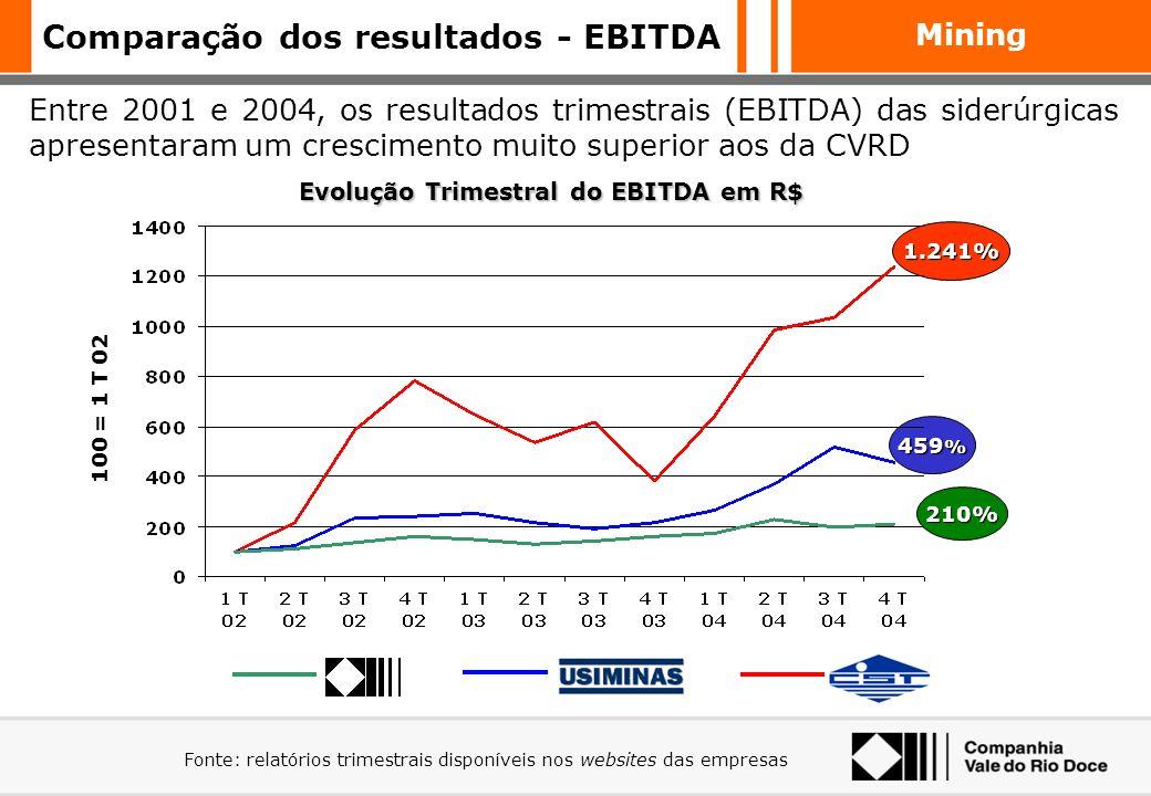 Mining A Siderurgia brasileira tem sua competitividade assegurada pelo baixo preço na aquisição do minério de ferro Preços de MF CVRD colocado em merc