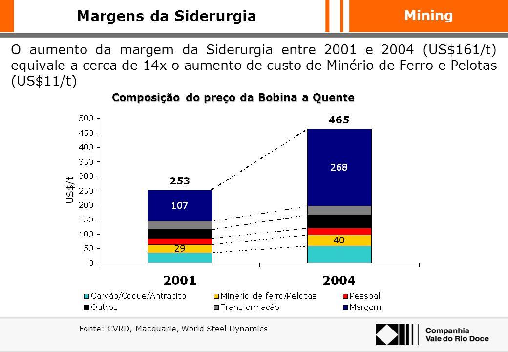 Mining Entre 2001 e 2004, os resultados trimestrais (EBITDA) das siderúrgicas apresentaram um crescimento muito superior aos da CVRD Comparação dos re