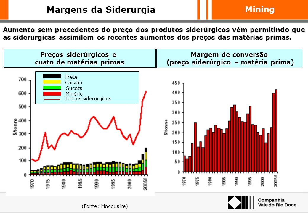 Mining O aumento da margem da Siderurgia entre 2001 e 2004 (US$161/t) equivale a cerca de 14x o aumento de custo de Minério de Ferro e Pelotas (US$11/