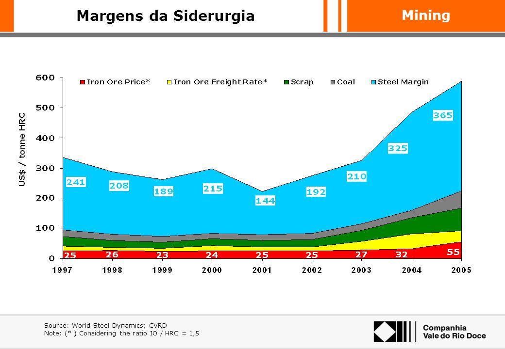 Mining Preços siderúrgicos e custo de matérias primas Frete Carvão Sucata Minério Preços siderúrgicos Margem de conversão (preço siderúrgico – matéria