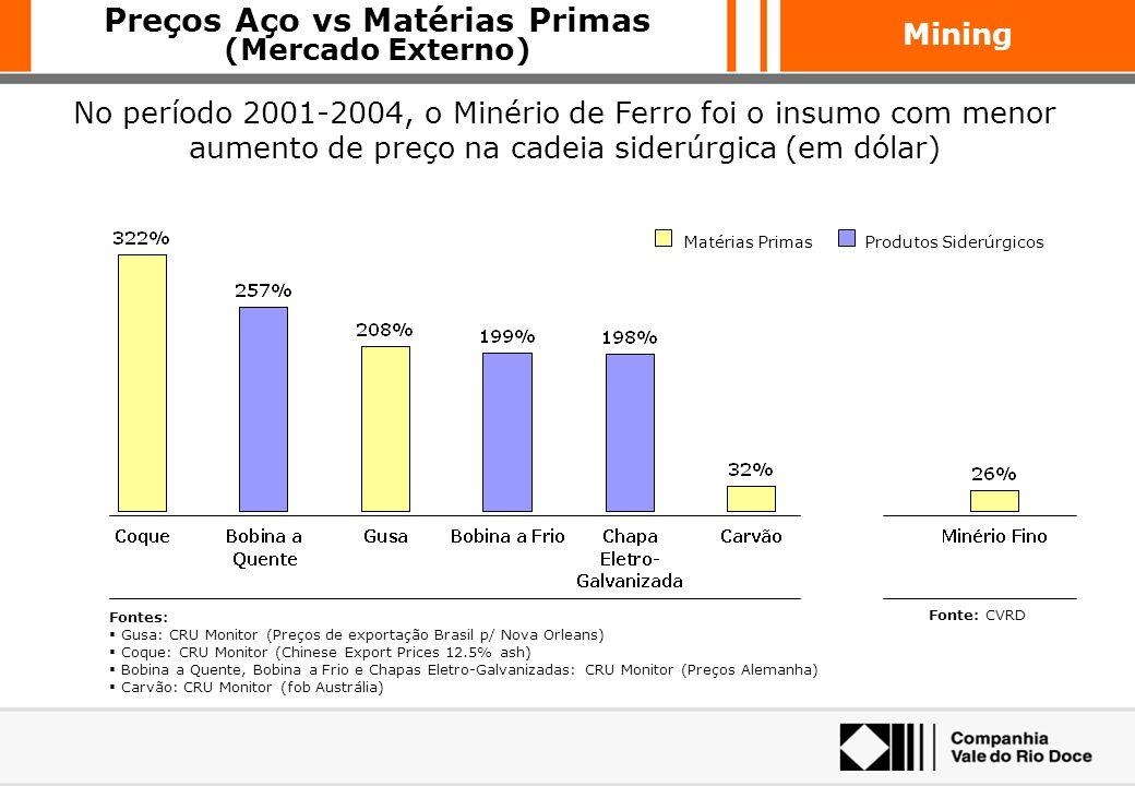 Mining Valor de Mercado de Empresas Siderúrgicas (2002/04) US$ MM O aumento da margem da Siderurgia refletiu forte valorização das ações das empresas