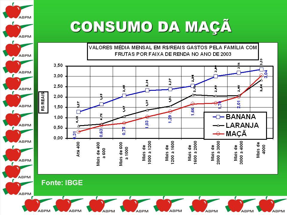 CONSUMO DA MAÇÃ Fonte: IBGE