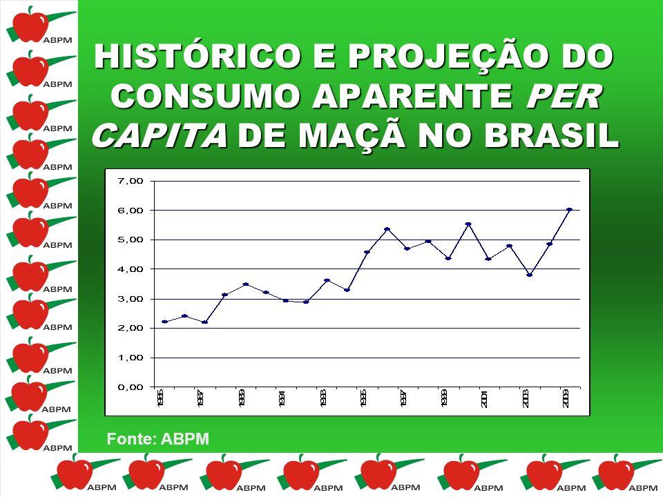 HISTÓRICO E PROJEÇÃO DO CONSUMO APARENTE PER CAPITA DE MAÇÃ NO BRASIL Fonte: ABPM