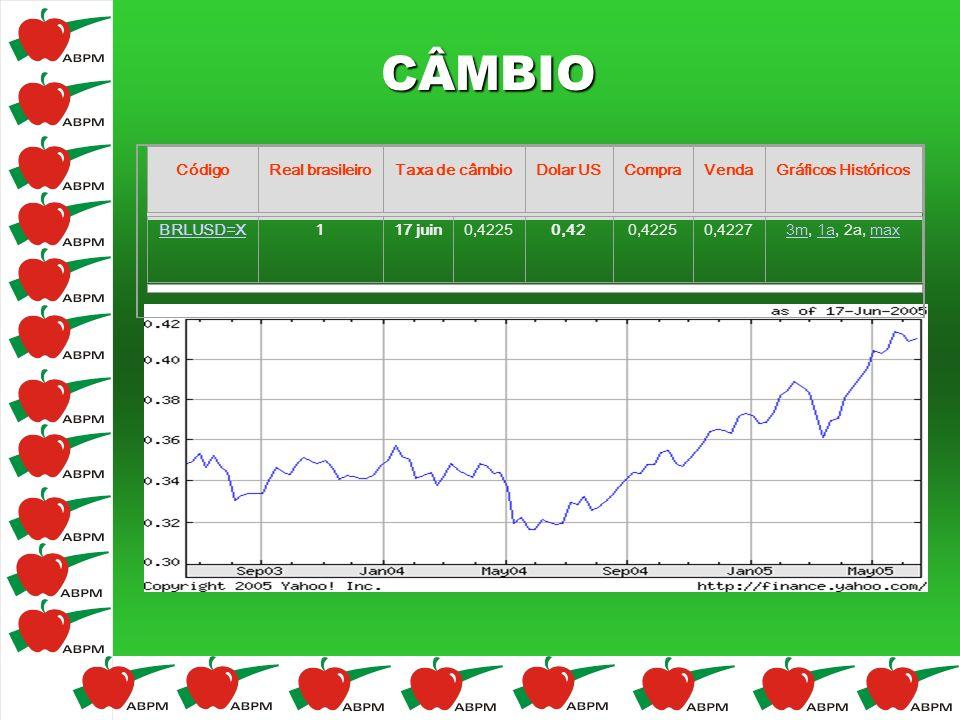 CÂMBIO Code Real brésilien Taux de change Eur o AchatVente Graphiques historiques BRLEUR= X 1 17 juin 0,343 8 0,34 0,343 8 0,344 1 3m3m, 1a, 2a, max1a
