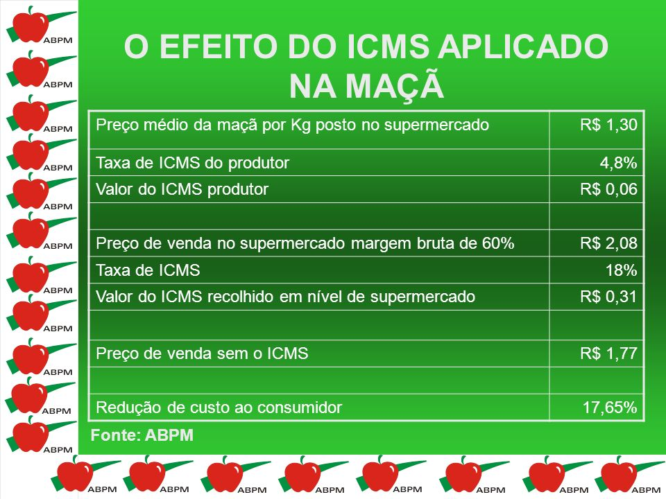 Preço médio da maçã por Kg posto no supermercadoR$ 1,30 Taxa de ICMS do produtor4,8% Valor do ICMS produtorR$ 0,06 Preço de venda no supermercado marg