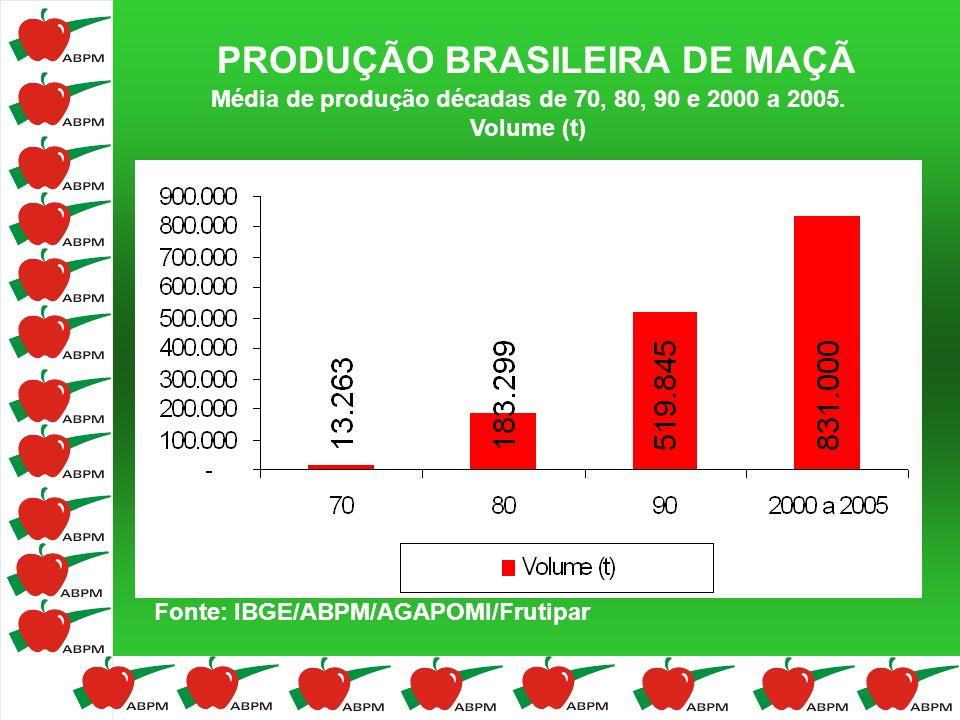 PRODUÇÃO BRASILEIRA DE MAÇÃ Média de produção décadas de 70, 80, 90 e 2000 a 2005. Volume (t) Fonte: IBGE/ABPM/AGAPOMI/Frutipar
